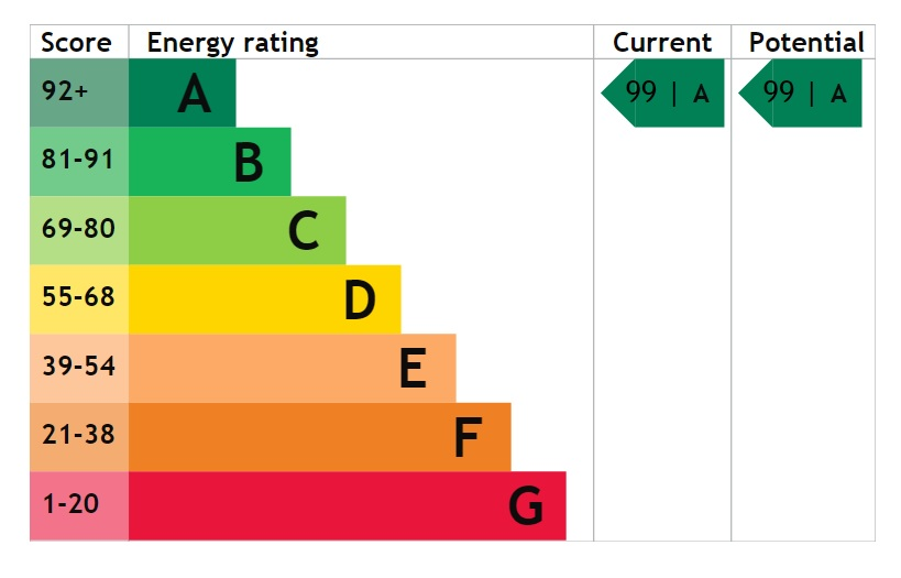 EPC Graph for Albion Close, Long Leys Road, Lincoln