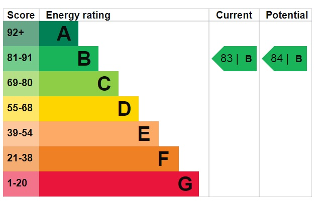 EPC Graph for Warren Lane, Witham St Hughs, Lincoln