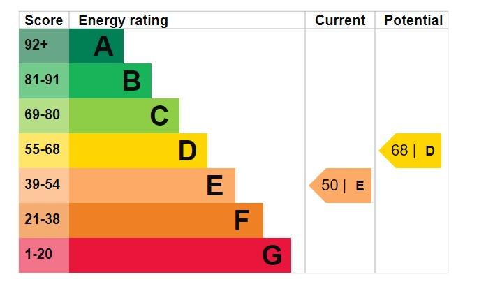 EPC Graph for Laburnum Drive, Cherry Willingham, Lincoln