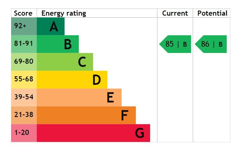 EPC Graph for Lime Tree Close, Doddington Park, Lincoln