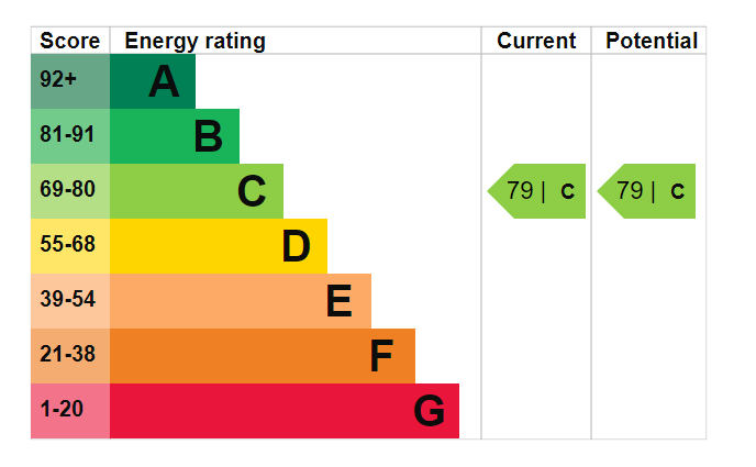 EPC Graph for Jubilee Close, Cherry Willingham, Lincoln