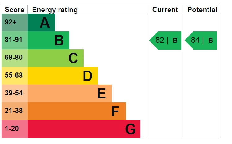 EPC Graph for Pinewood Crescent, Doddington Park, Lincoln