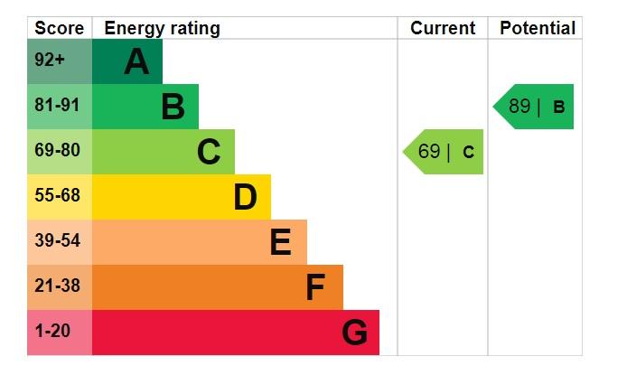 EPC Graph for Wentworth Way, Doddington Park, Lincoln