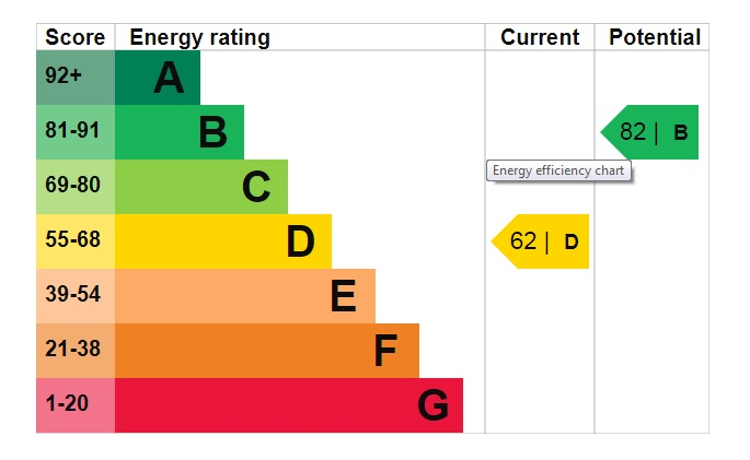 EPC Graph for Manor Lane, Welton, Lincoln