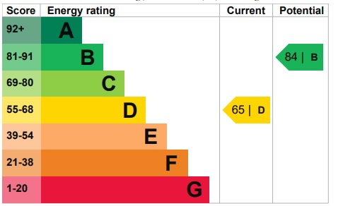 EPC Graph for Broadway, North Hykeham, Lincoln