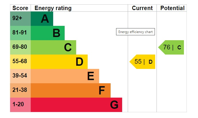 EPC Graph for Coleby Street, Monks Road, Lincoln