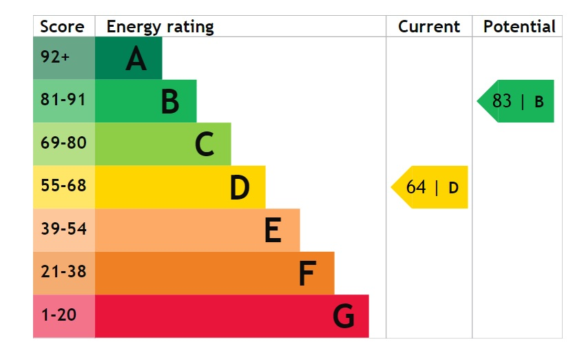 EPC Graph for Newark Road, South Hykeham, Lincoln