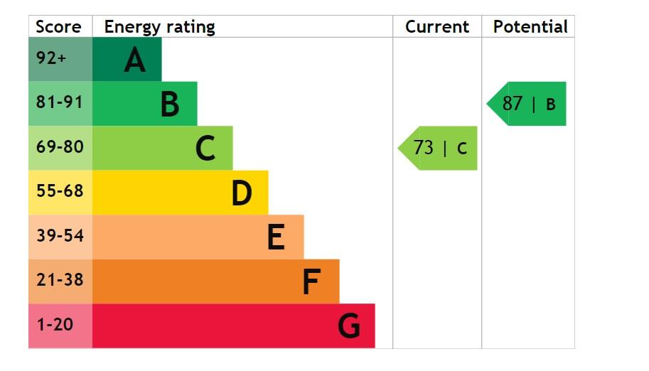 EPC Graph for Durham Close, Bracebridge Heath, Lincoln