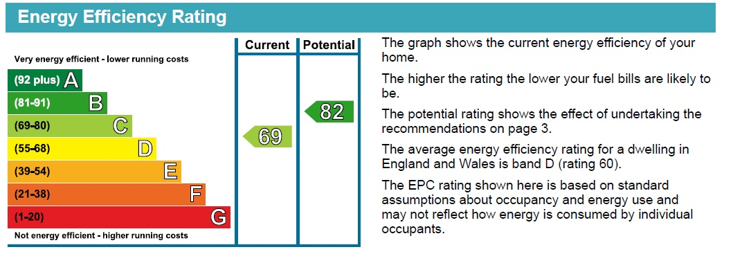 EPC Graph for Chestnut Close, Metheringham, Lincoln