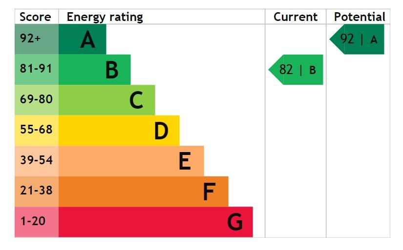 EPC Graph for Pitsford Close, Waddington, Lincoln