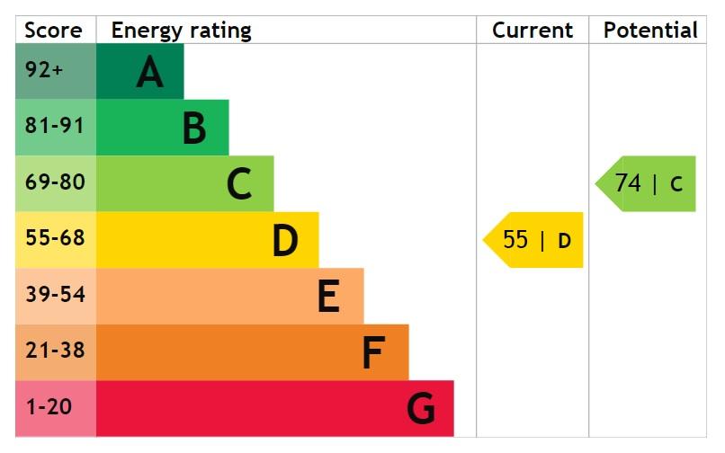 EPC Graph for Chapel Lane, Dunston, Lincoln