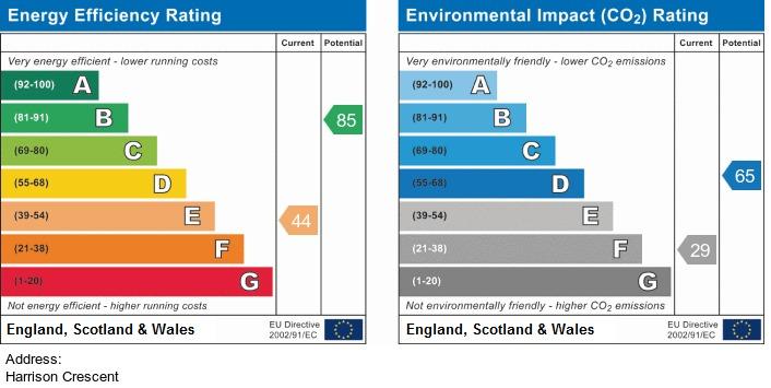 EPC Graph for Harrison Crescent, Blackrod