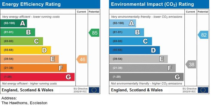 EPC Graph for The Hawthorns, Eccleston