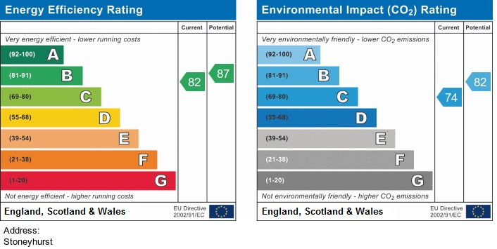 EPC Graph for Stonyhurst, Chorley