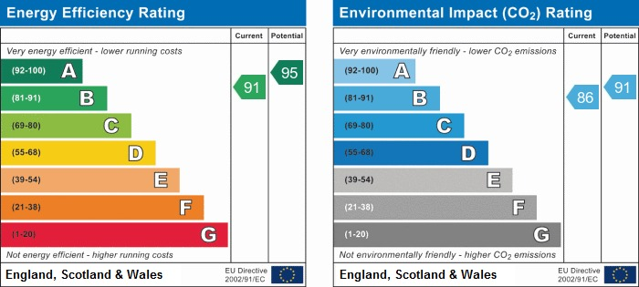 EPC Graph for Stansted Road, Chorley