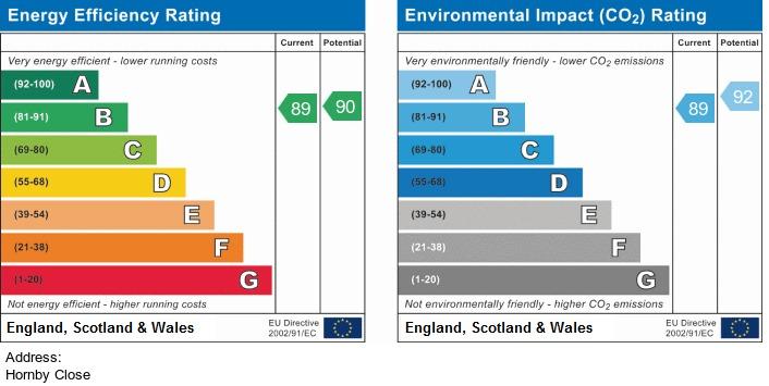 EPC Graph for Hornby Close, Adlington