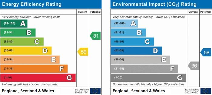 EPC Graph for Highgrove Avenue, Charnock Richard