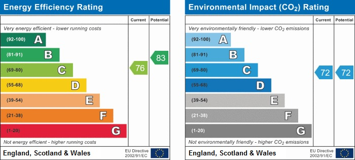EPC Graph for CLOSE TO TOWN CENTRE