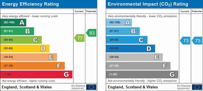 EPC Graph for Birnbeck Road, Weston-Super-Mare