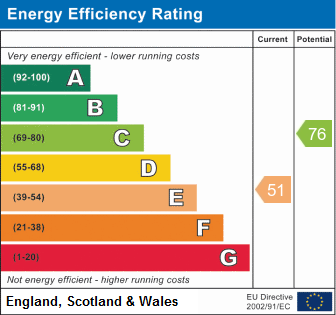 EPC Graph for Balmoral Way, WORLE HILLSIDE