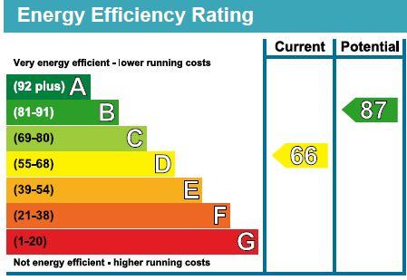 EPC Graph for Regency Close, Burnham-On-Sea