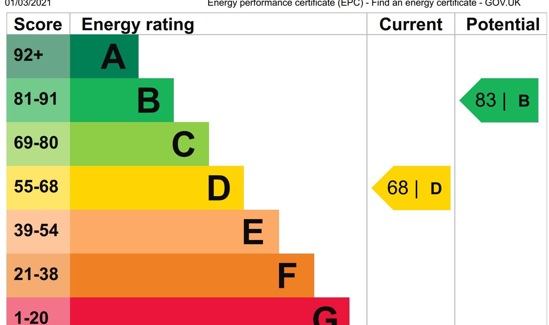 EPC Graph for Lakeside,