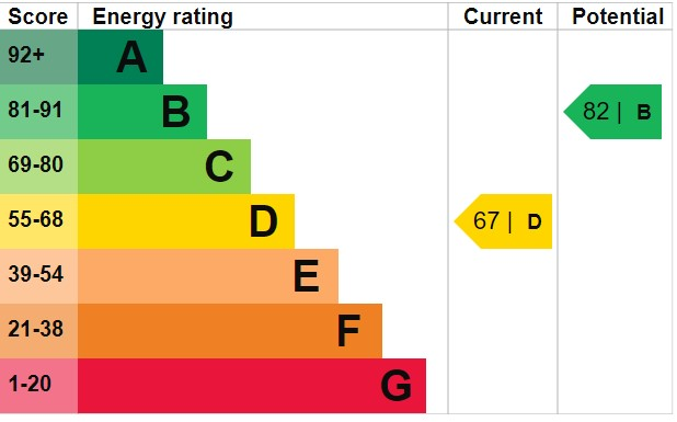 EPC Graph for Olivier Close, Burnham-On-Sea