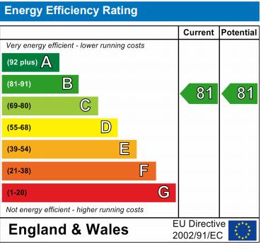 EPC Graph for Thorndike Way, Burnham-On-Sea
