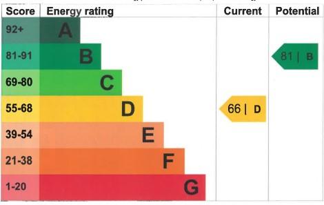 EPC Graph for Parnell Way, Burnham-On-Sea