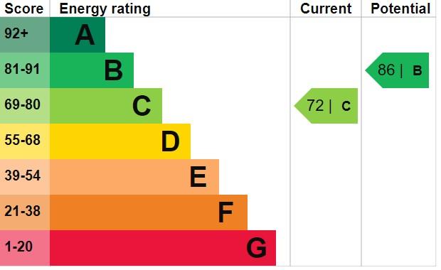 EPC Graph for Tregelles Close, Highbridge