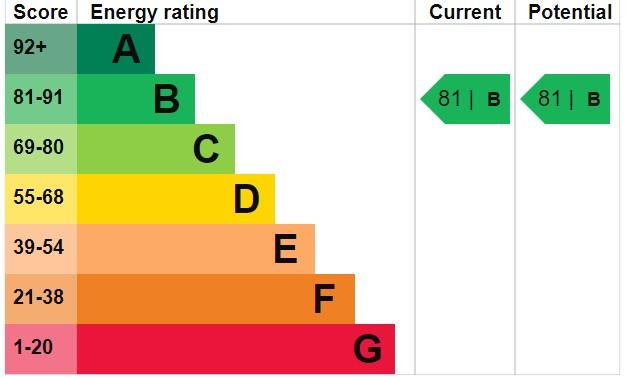 EPC Graph for Cookson Close, Burnham-On-Sea