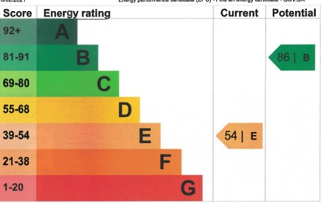 EPC Graph for Hawley Way, Burnham-On-Sea