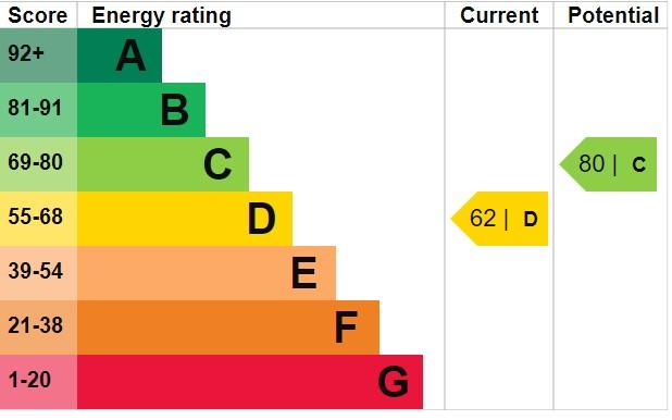 EPC Graph for Hudson Street, Burnham-On-Sea