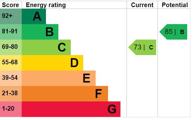 EPC Graph for Gardenhurst Close, Burnham-On-Sea