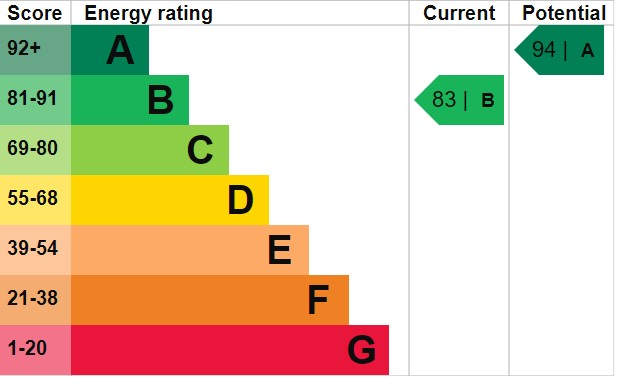 EPC Graph for Hamley Close, Burnham-On-Sea