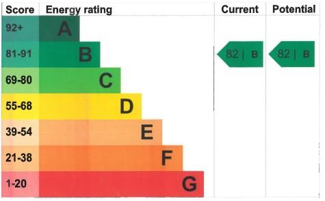 EPC Graph for Tidball Close, Burnham-On-Sea