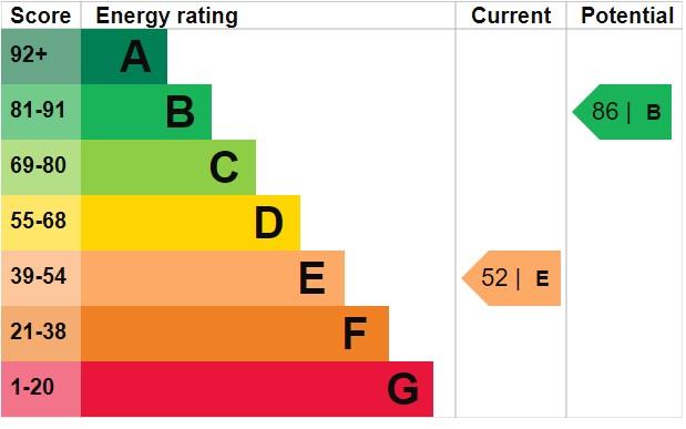 EPC Graph for Ramsay Way, Burnham-On-Sea