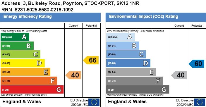 EPC Graph for POYNTON ( BULKELEY ROAD )