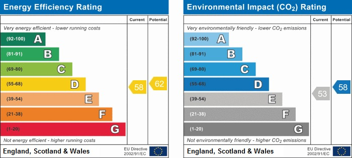 EPC Graph for Miles Lane, Shevington
