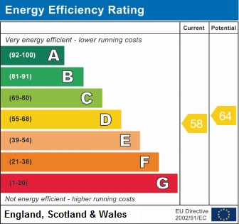 EPC Graph for Warrington Road, Ince, Wigan