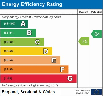 EPC Graph for Highfield Drive, Standish, Wigan
