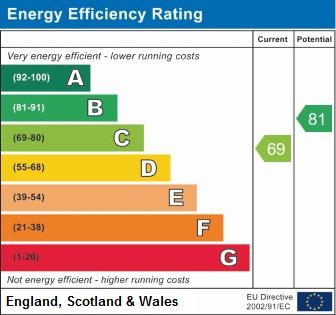 EPC Graph for Withington Lane, Aspull, Wigan