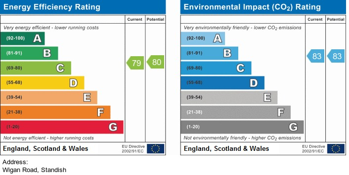 EPC Graph for Wigan Road, Standish