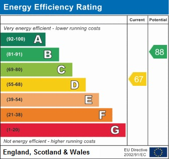 EPC Graph for Manley Crescent, Westhoughton