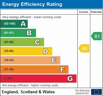 EPC Graph for Yewdale, Shevington