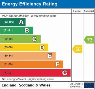 EPC Graph for High Park, Shevington, Wigan