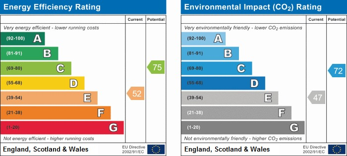 EPC Graph for Edinburgh Close, Ince