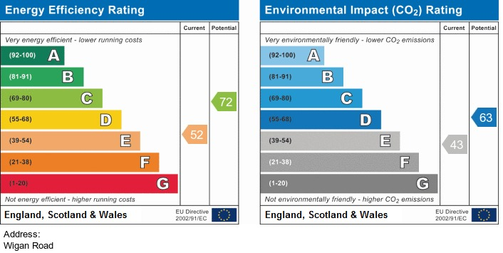 EPC Graph for Wigan Road Standish