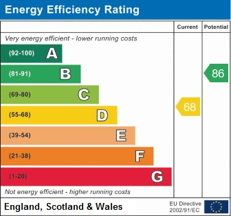 EPC Graph for James Place, Standish