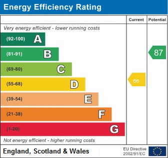 EPC Graph for James Place, Standish, Wigan